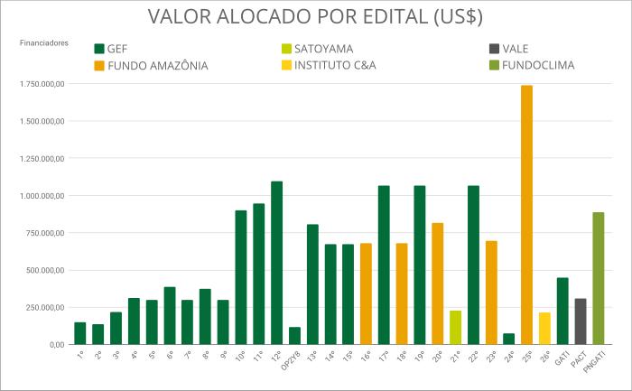 gráfico dos valores dos editais do ppp-ecos